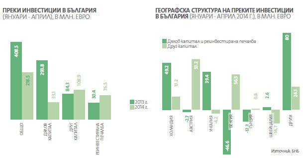 Инфографика - Източник: БНБ
