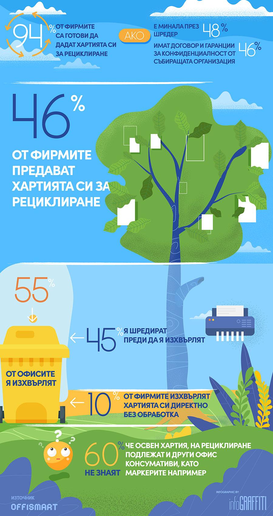 46% от фирмите предават използваната си хартия за рециклиране.